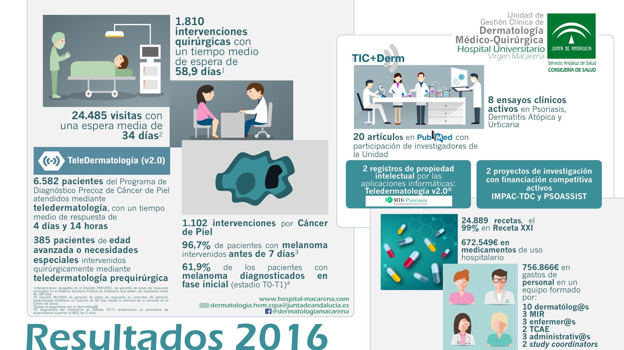 INFO-RESULTADOS-2016